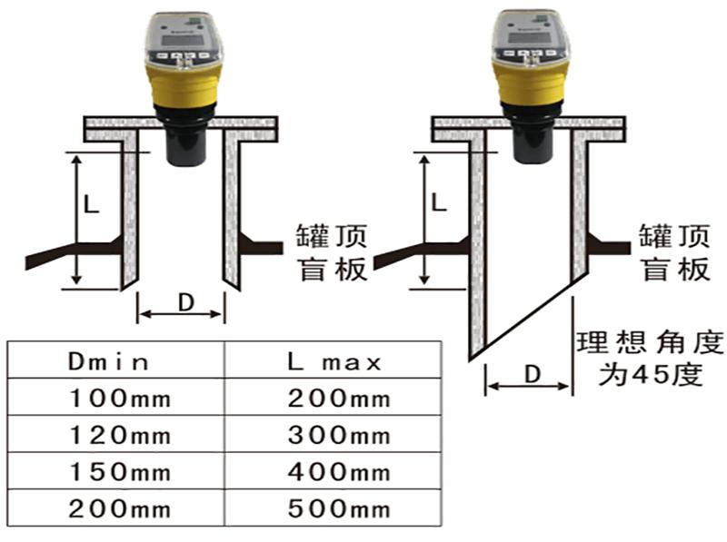怎么选择超声波液位计?