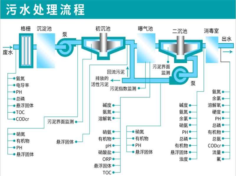 污水处理流程