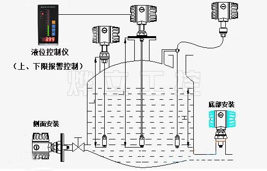 液位变送器仪表安装示意图