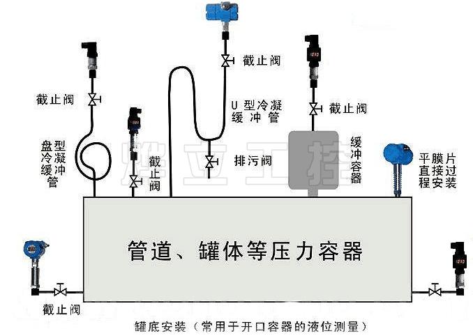 压力(液位)变送器安装示意图
