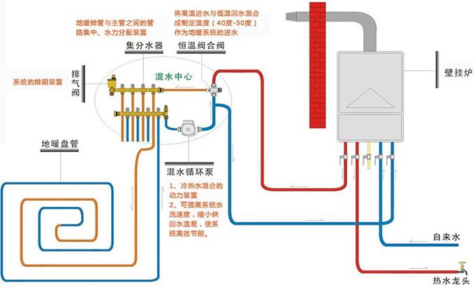 热水采暖工艺