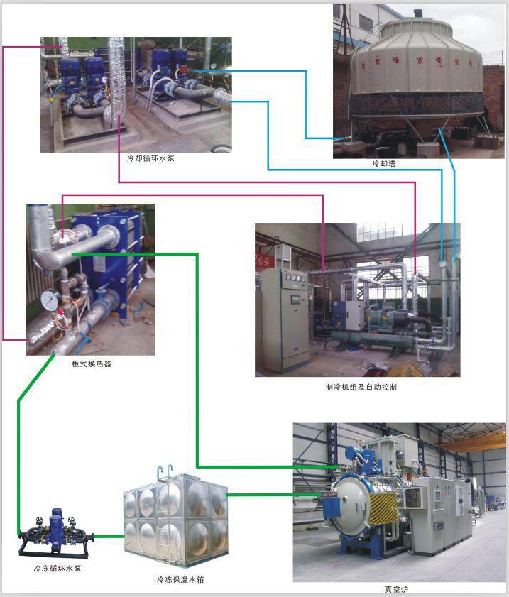 循环水冷却系统工艺流程图解