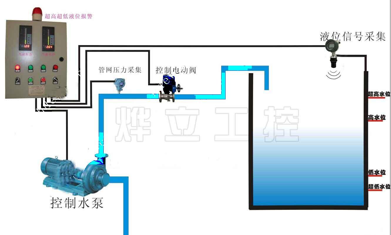 超声波液位控制系统图=DCS报警控制柜+超声波液位传感器