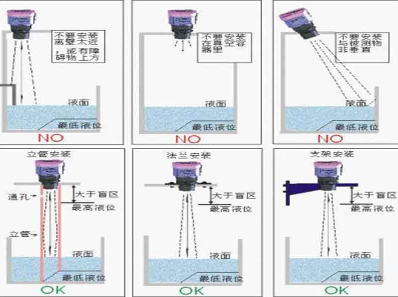 一体式超声波液位计正确安装示意图