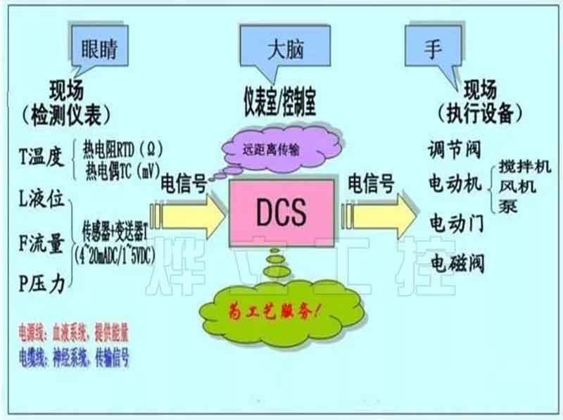 超声波液位计控制系统框图