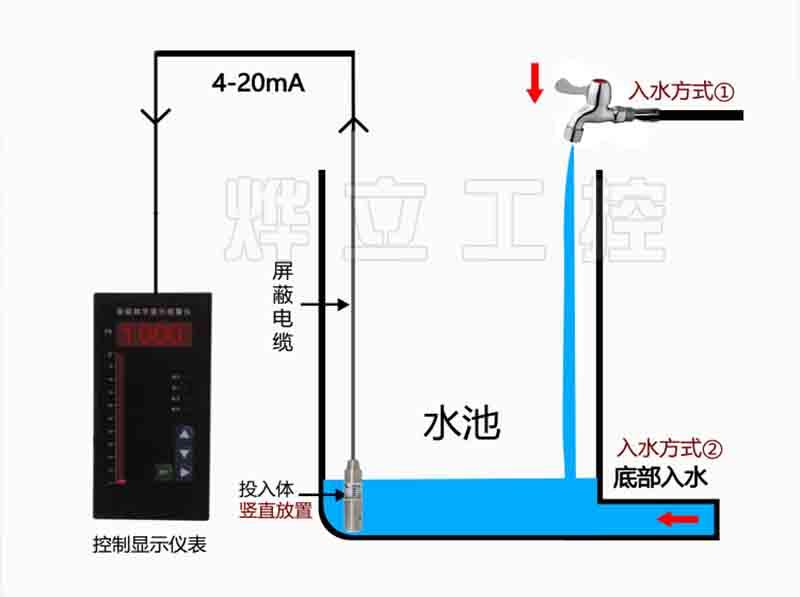 二次仪表+液位变送器